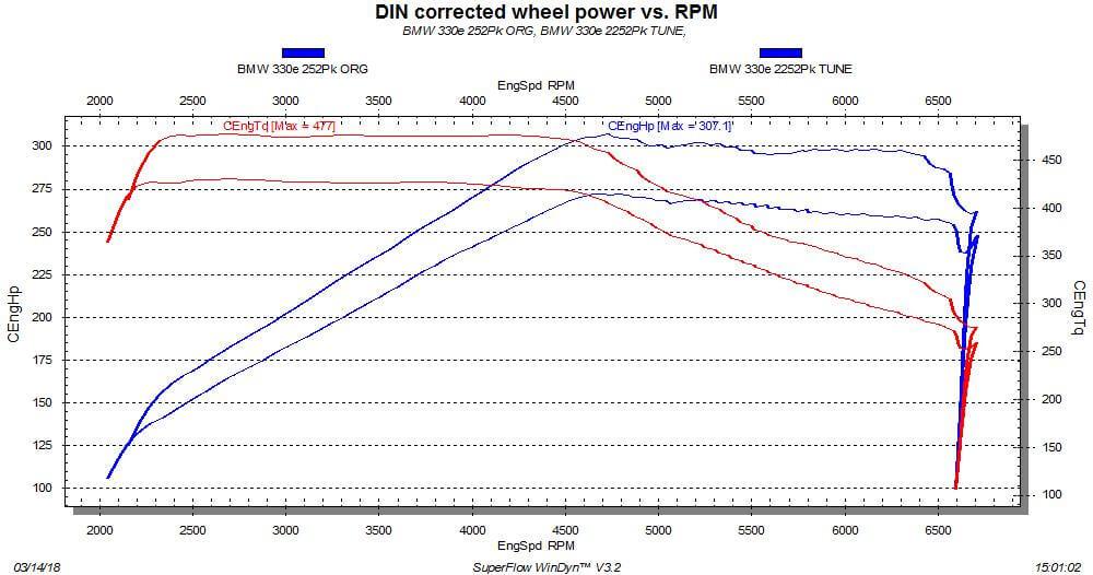 Tuning for BMW 330e iPerformance - ZIPtuning Blog