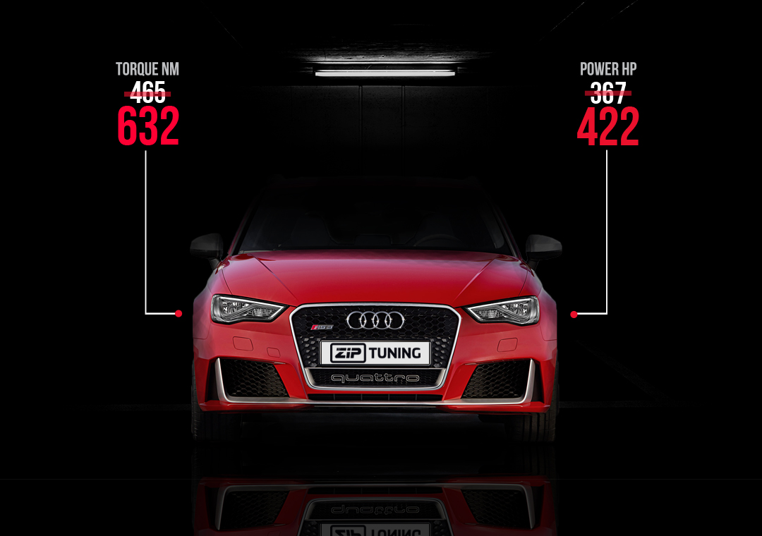Audi RS3 Chiptuning - More Boost for the Pocket Rocket - ZIP Tuning Blog