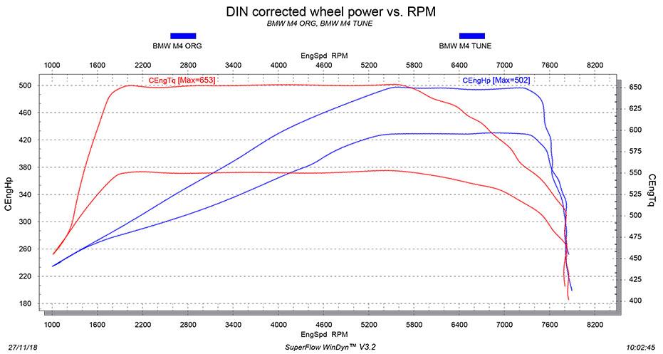 BMW M4 tuning stage 1 dyno