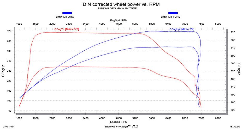 BMW M4 tuning stage 2 dyno