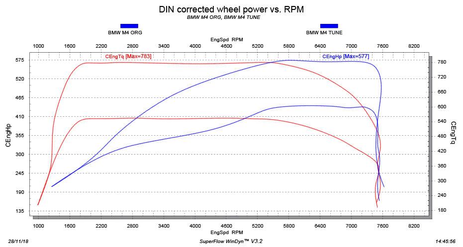 BMW M4 tuning stage 3 dyno