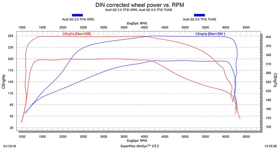 Audi Q2 2.0 TFSI tuning dyno